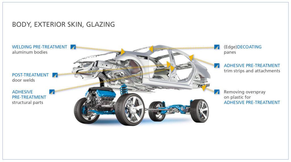 Car Body, Skin, Glazing