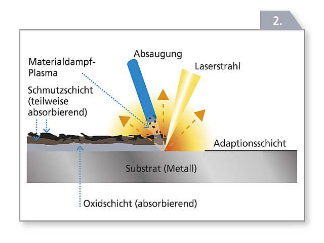 Funktionsprinzip Laser Abbildung 2
