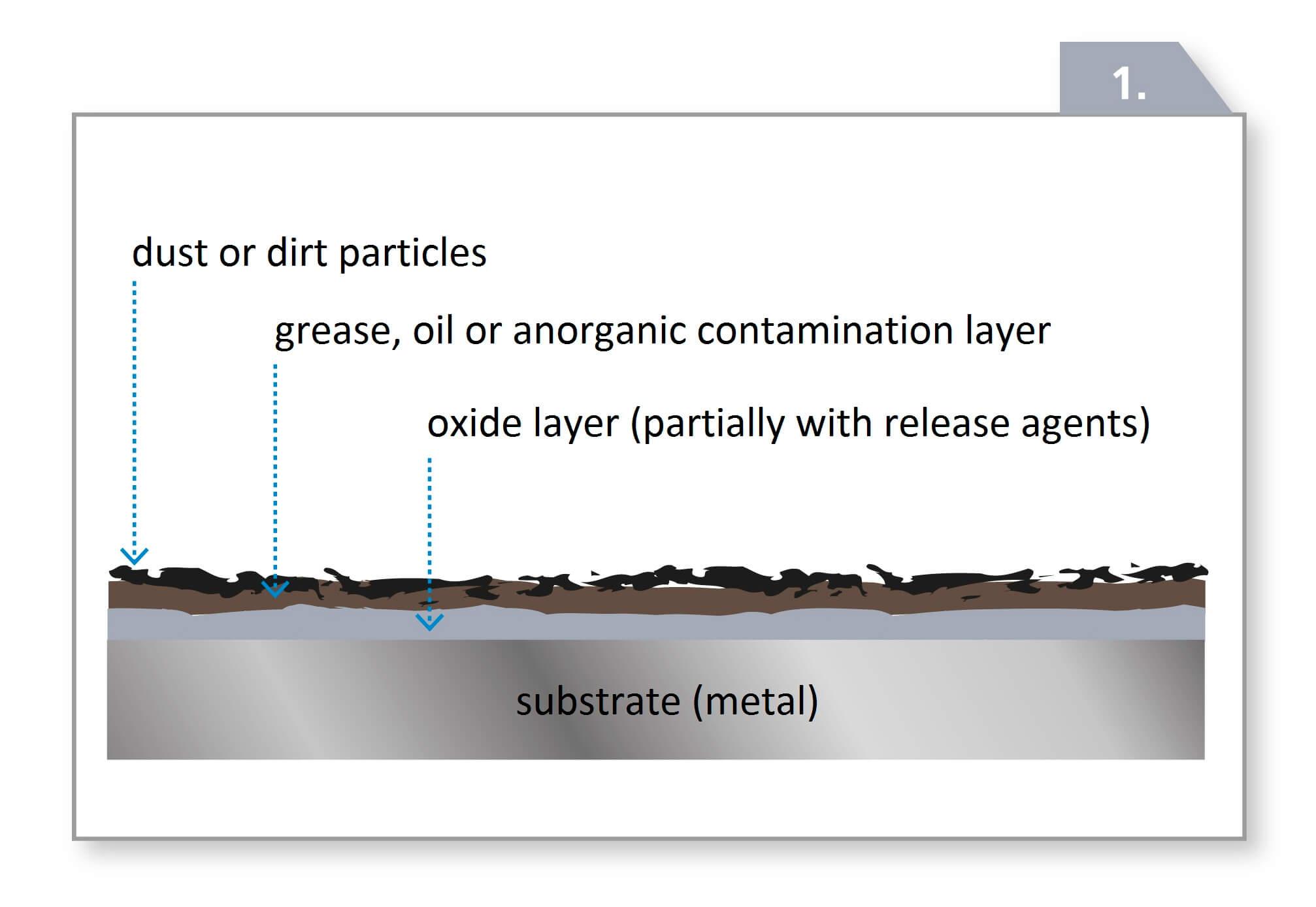 Schaubild einer kontaminierten Oberflaeche vor der Laserreinigung englisch