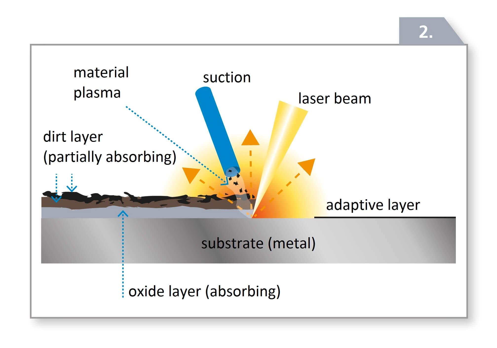 Schaubild Laserreinigung einer kontaminierten Oberflaeche englisch